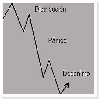 mercado_bajista
