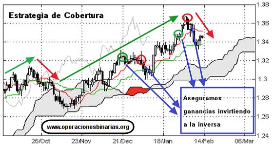 estrategia_de_cobertura