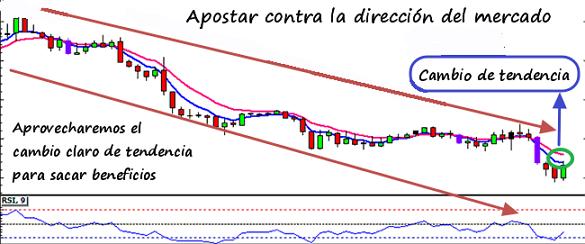 apostar_contra_direccion_mercado
