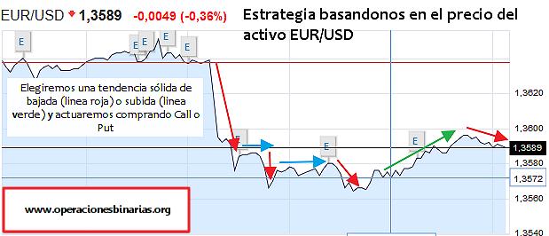 estrategia_precio_del_activo