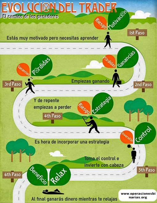 evolucion_del_trader