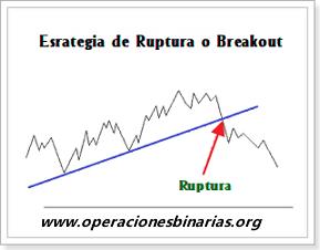 estrategia_ruptura_breakout