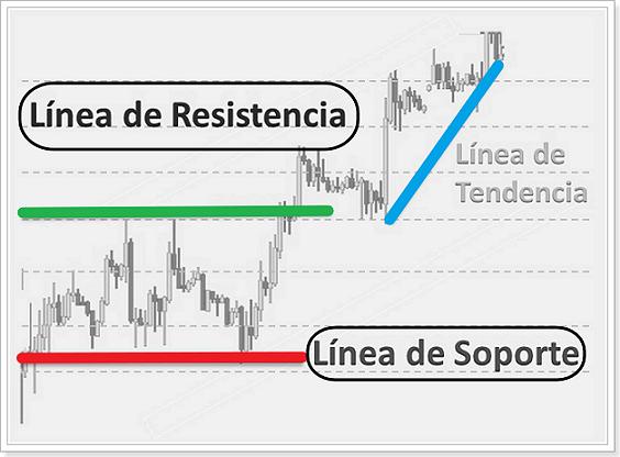 soporte_resistencia_opciones_binarias