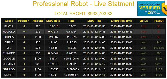 Top 10 robot de opciones binarias