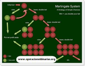 Opciones binarias del método martingala