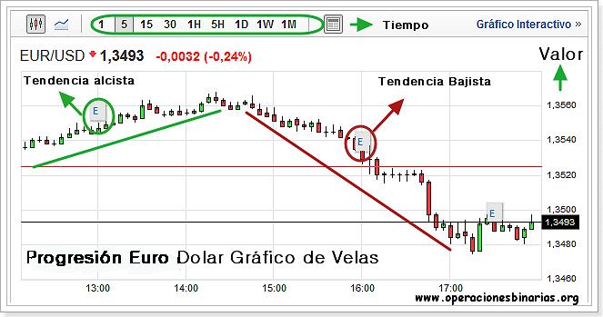 grafico_euro_dolar_eur_usd