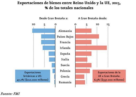 exportaciones e importacion de reino unido