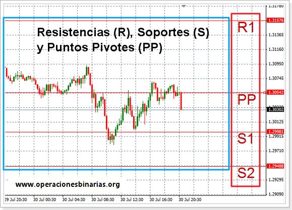 puntos pivotes resistencias soportes