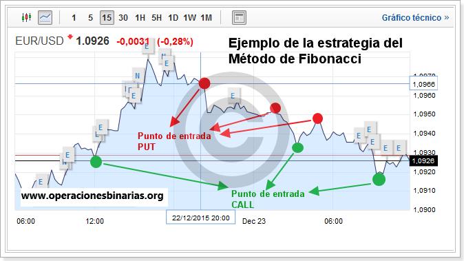 ejemplo-del-metodo-fibonacci-2