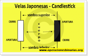 Usando gráficos de velas para opciones binarias